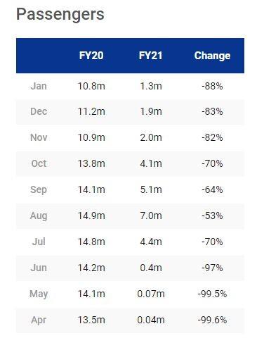 Ryanair-passenger-numbers-2020-2021.jpg