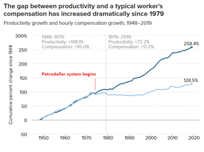 newsletter-2021-8-productivity-vs-wages.png